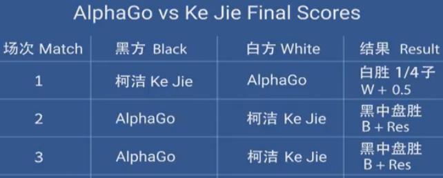 Ke Jie Alphago Scores