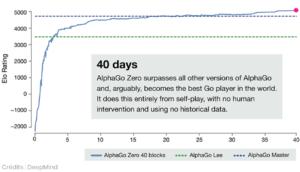 """La dernière IA de Google capable """"d'inventer ses propres mathématiques"""" - SciencePost"""