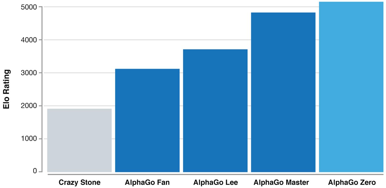 AlphaGo devient autodidacte : l'IA n'a plus besoin de l'homme pour progresser au go - Tech - Numerama