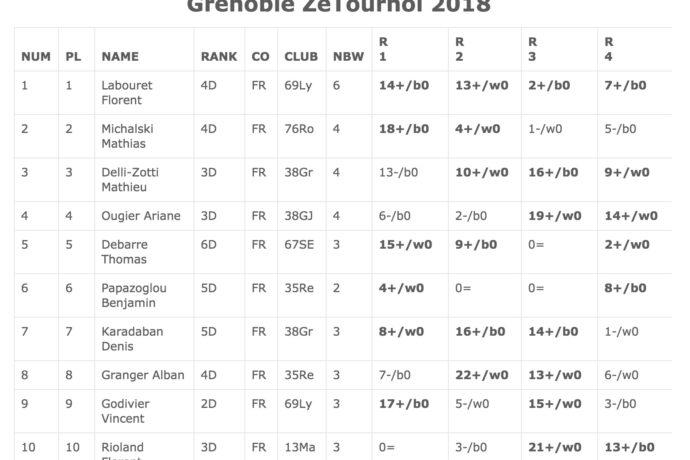 Grenoble-Ze-Tournoi résultats